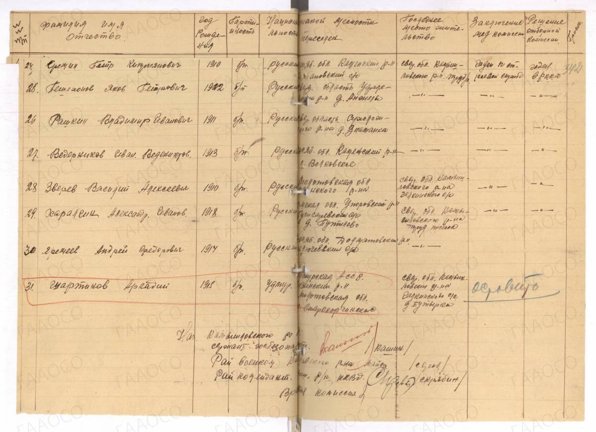 Список детей переселенцев и самих переселенцев